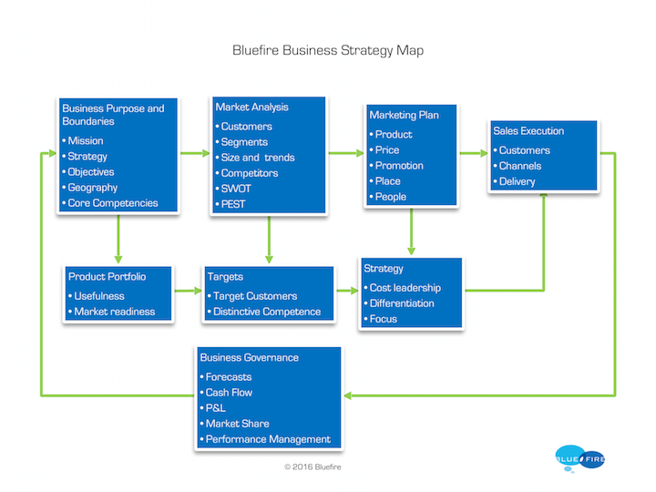 Bluefire Business Strategy Map